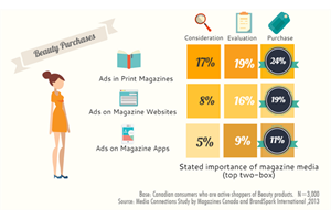 Beauty purchases: SPH infographic extract (SPH Magazines)
