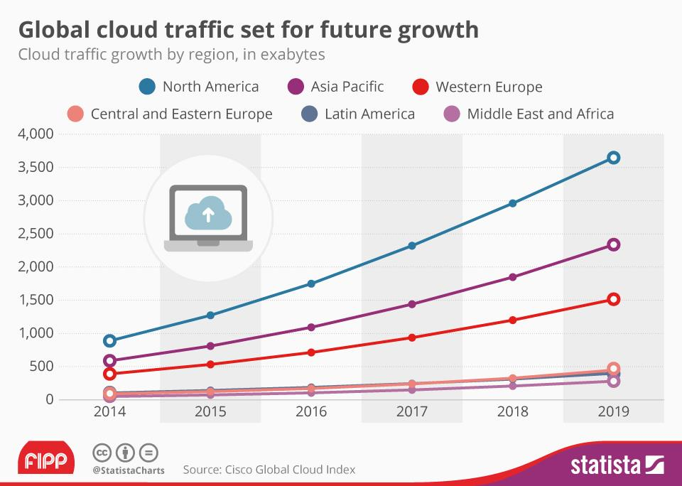 Chart Of The Week Global Cloud Traffic Set For Future Growth News