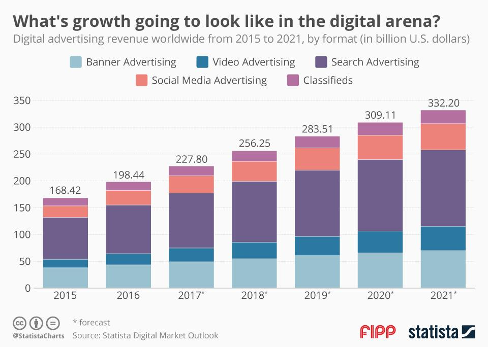 Chart Of The Week Whats Growth Going To Look Like In The Digital