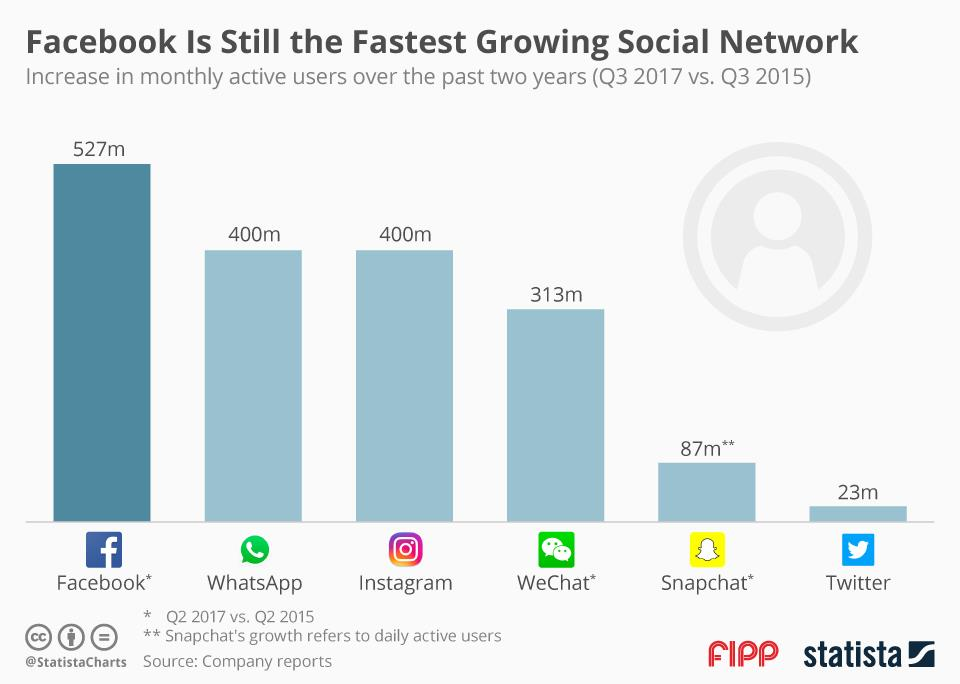 Chart Of The Week Facebook Is Still The Fastest Growing Social