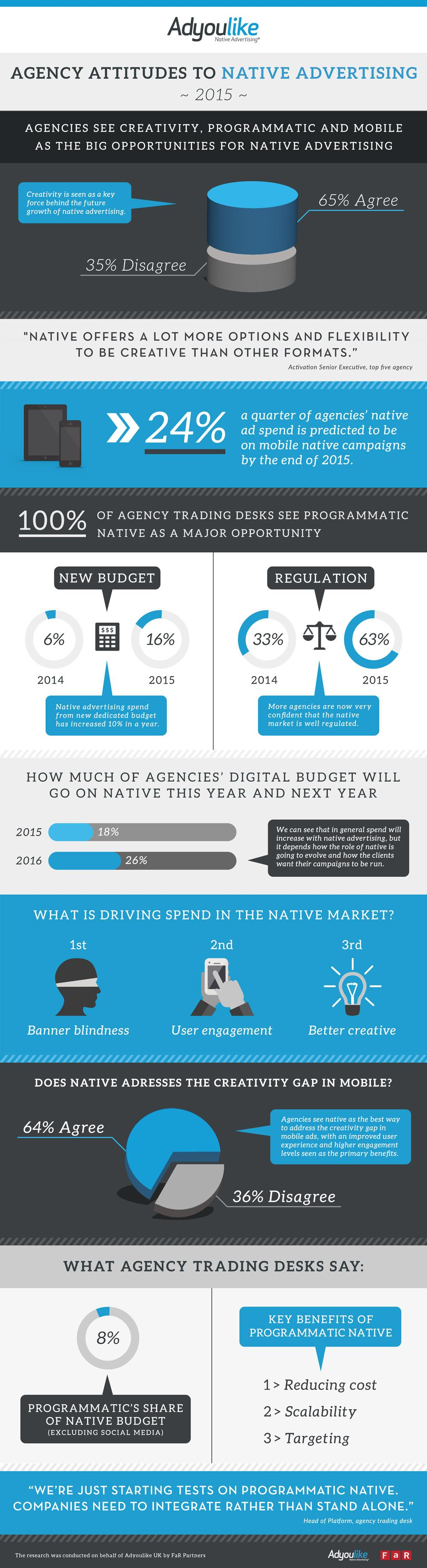 agencies see creativity  programmatic and mobile as the