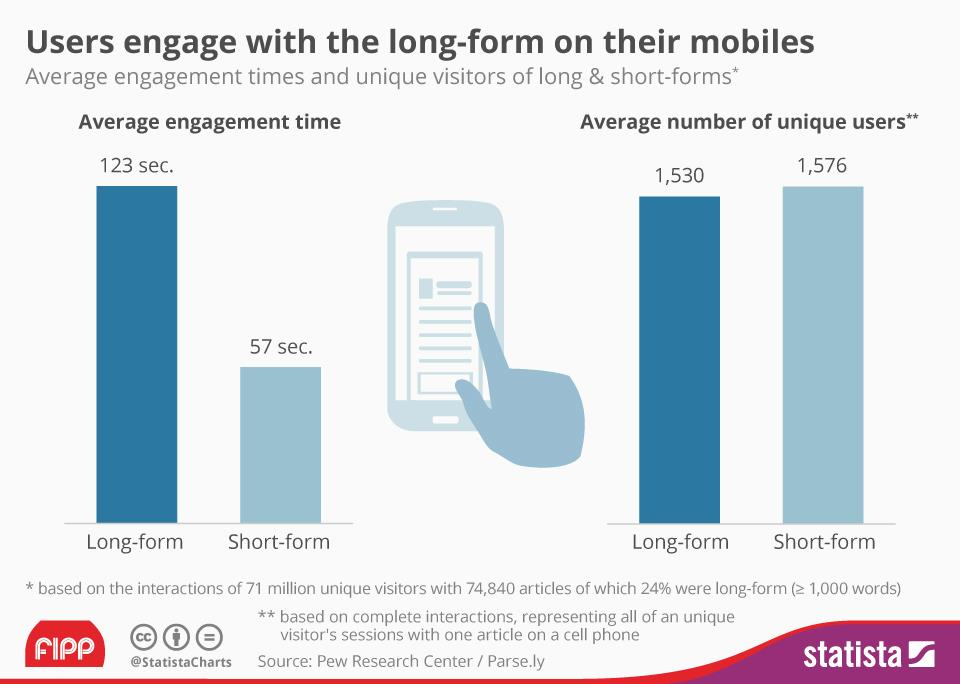 Chart of the week: Users engage with long form on mobile | News ...