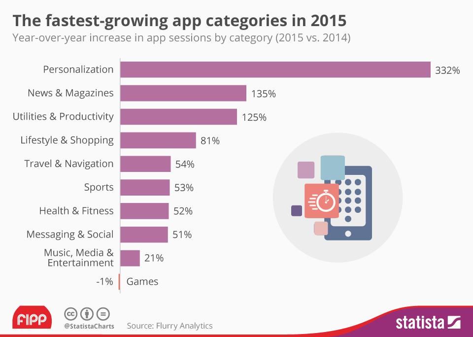 Chart of the week: The fastest-growing App categories in 2015 | News