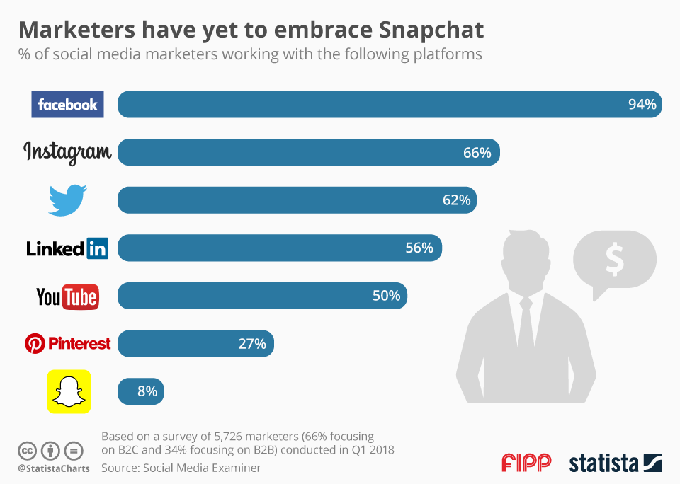 Chart of the week  Marketers have yet to embrace Snapchat  bfb4eff1b