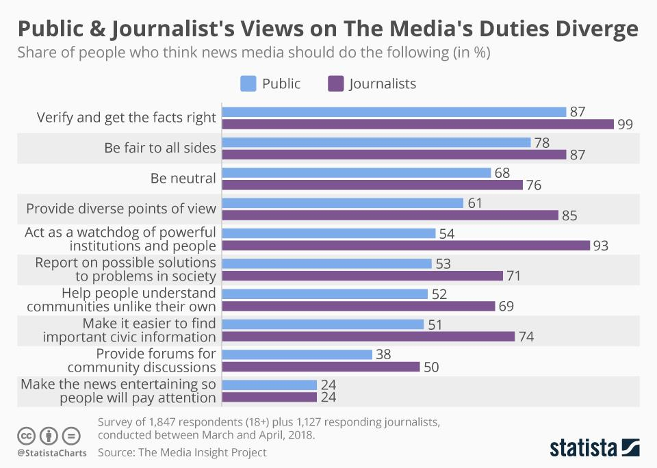 Chart of the week: How public and journalists' views on the