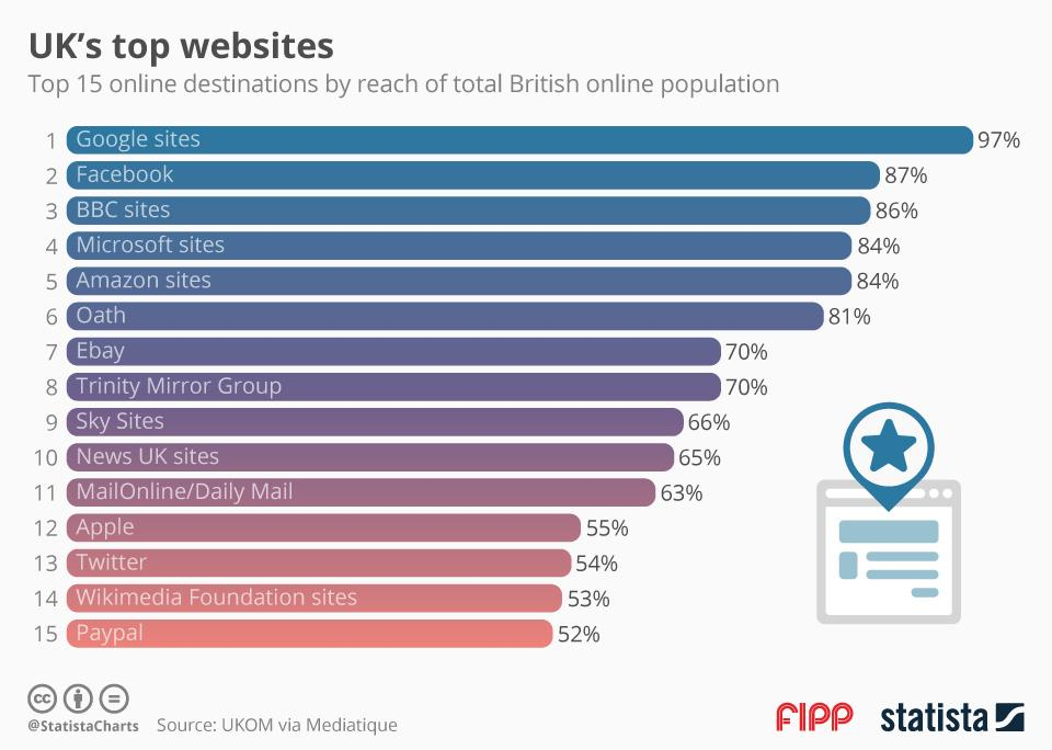 top uk sites