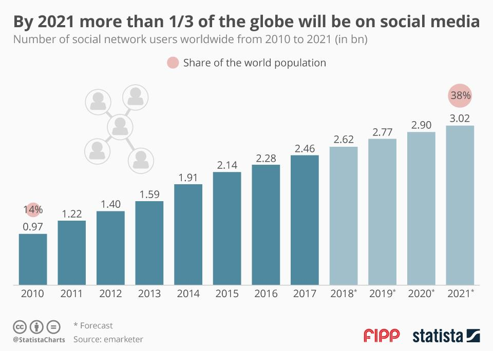 Chart of the week: By 2021 more than one third of the globe
