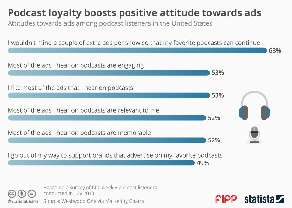 Chart of the week: Podcast loyalty boosts positive attitude towards