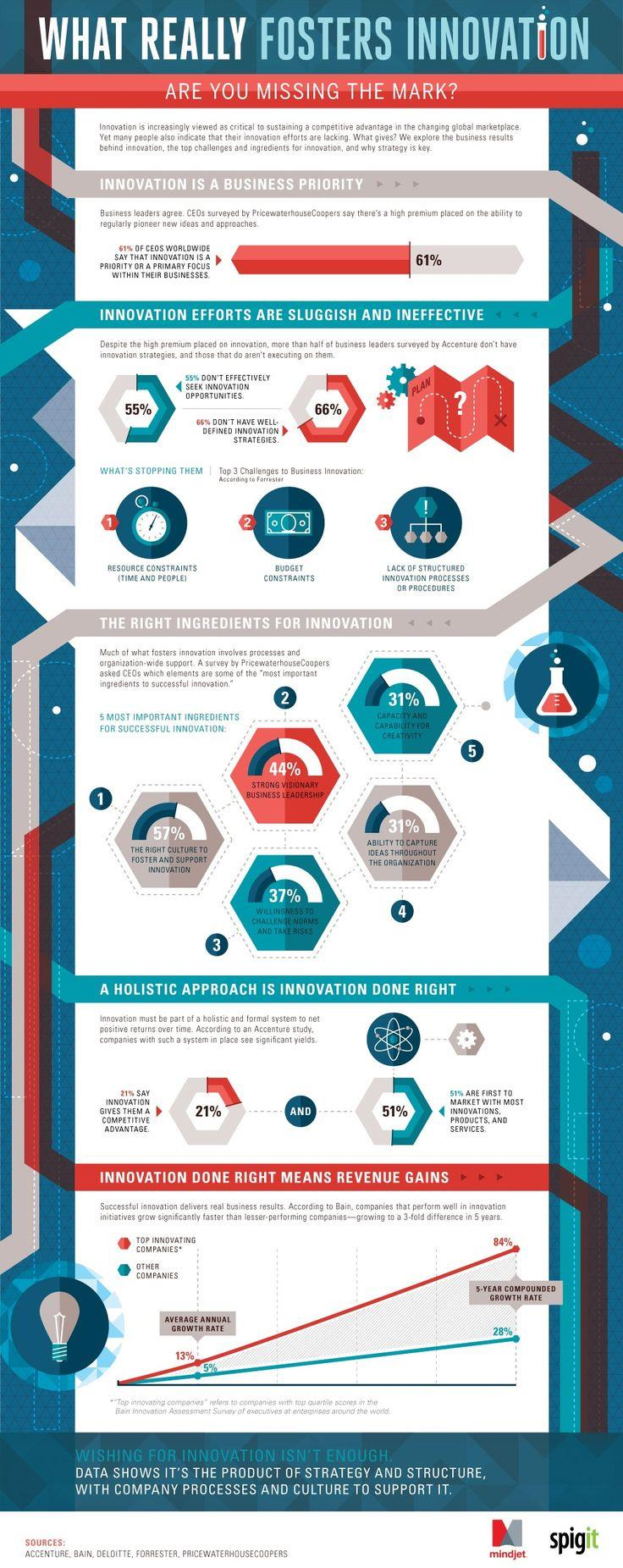 Must-see infographic: What really fosters innovation | News | FIPP com