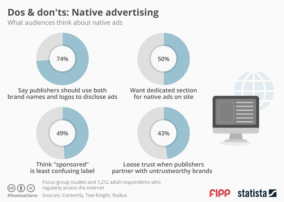 Chart of the week: What audiences think about native ads