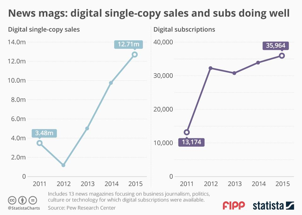 Chart of the week: Digital single-copy sales and subs doing well