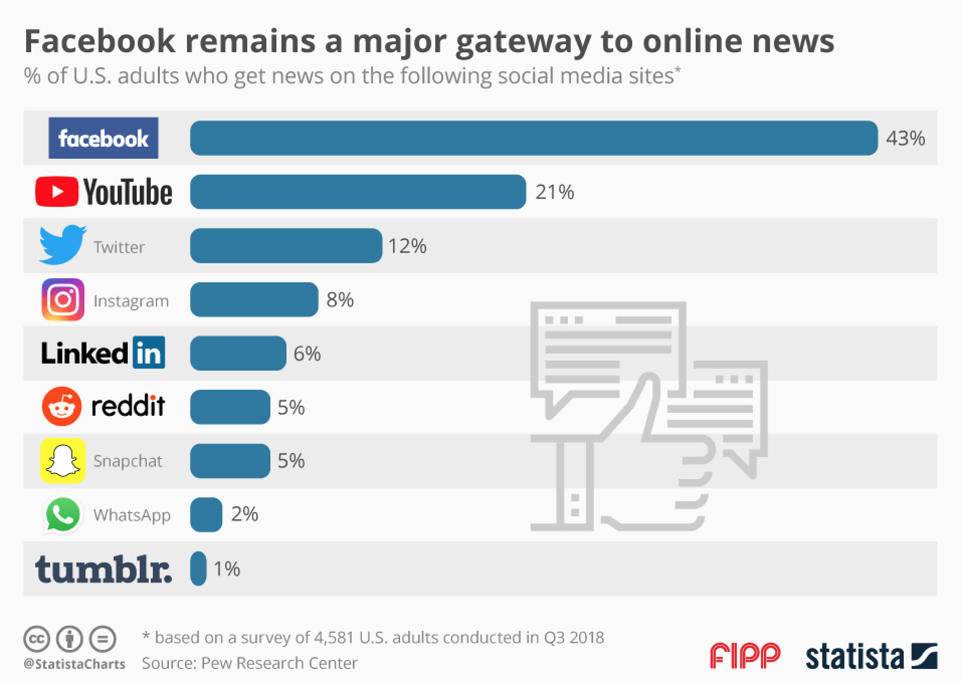 Chart of the week: Facebook remains a major gateway to